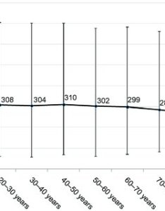 Age associated decline in serum vitamin  levels this figure charts the mean also rh researchgate