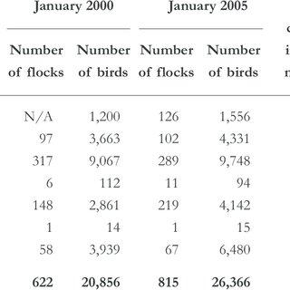 (PDF) Numbers and distribution of Bewick's Swan Cygnus