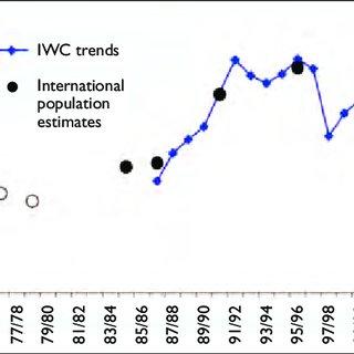 (PDF) Northwest European Bewick's Swans: A population in