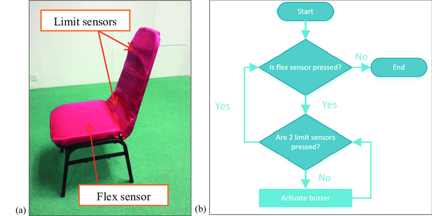 posture monitoring chair step2 deluxe art master desk with sitting system a components b program flowchart
