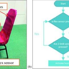 Posture Monitoring Chair Balance Ball Base Sitting System A Components B Program Flowchart