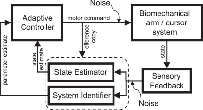 Block diagram of adaptive motor control in the closed loop