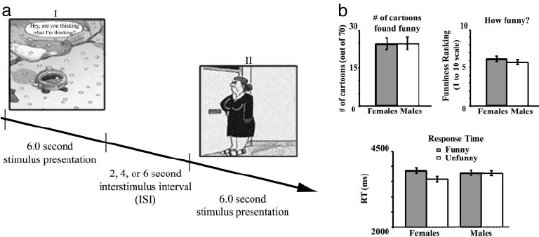Event-related cartoon presentation and behavioral results