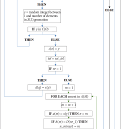 block diagram for wind curves generation code [ 850 x 1879 Pixel ]