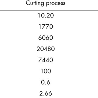 (PDF) Physico-chemical treatment of marble processing