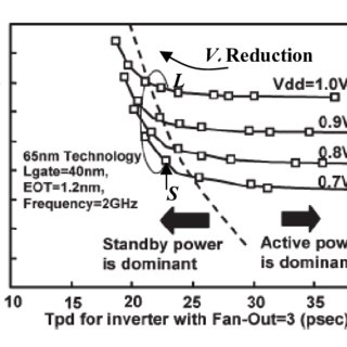 6-T SRAM Bit-Cell area trend, used by pure-player