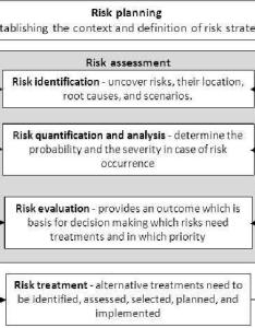 Enterprise risk management process also download scientific diagram rh researchgate