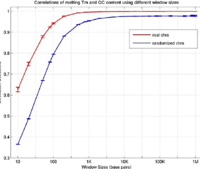 Correlations Of Melting Temperature Tm With G Th C Content The Correlation Coefficients Png