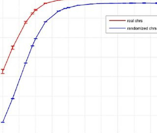 Correlations Of Melting Temperature Tm With G Th C Content The Correlation Coefficients Between
