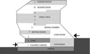 Seattle Public Library, section | Download Scientific Diagram