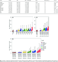 average dna methylation in young and old individuals [ 850 x 968 Pixel ]