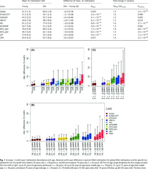 small resolution of average dna methylation in young and old individuals