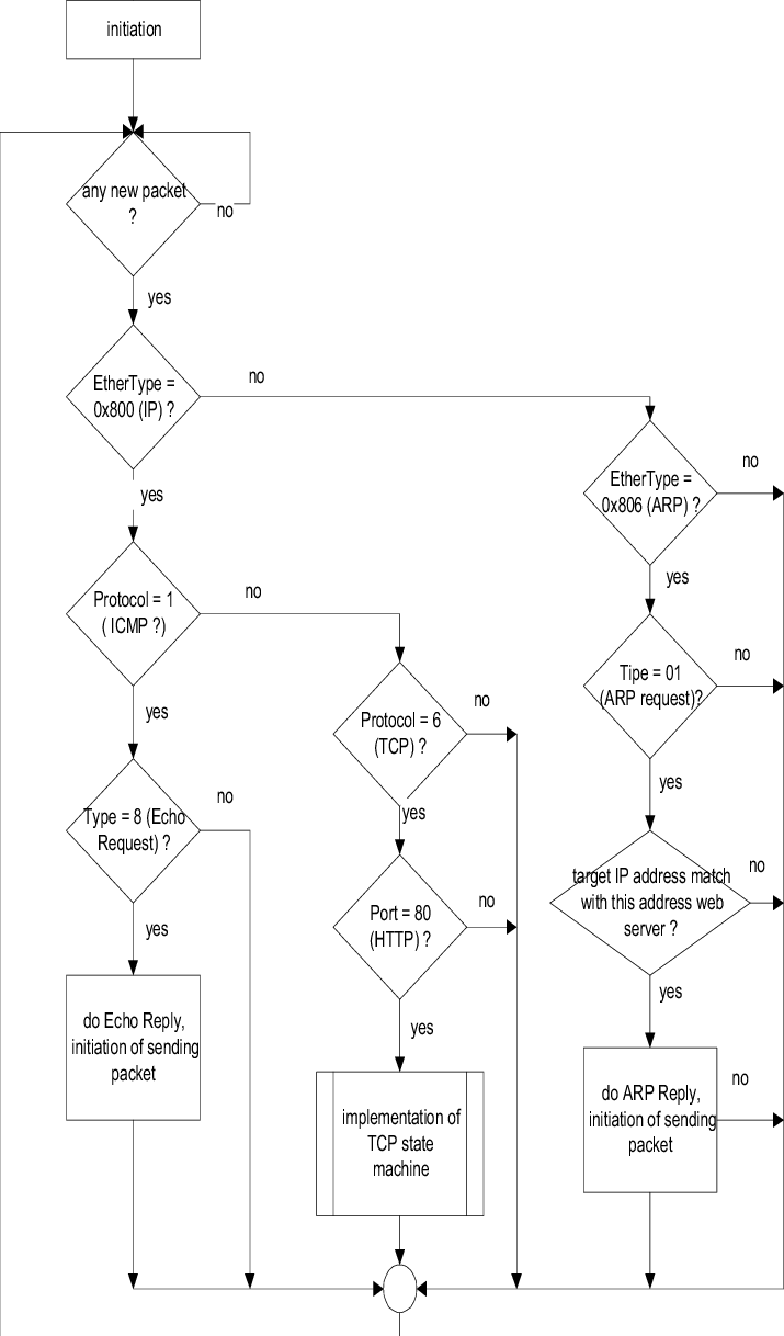 hight resolution of tcp ip stack implementation