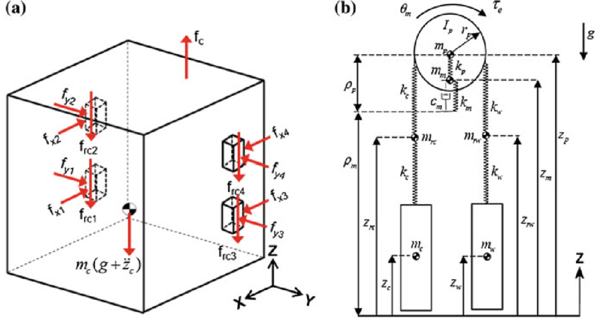 Car-rail force model and the mechanical subsystem dynamics