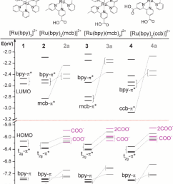 chemical structures and calculated molecular orbital mo levels ev of the studied [ 850 x 1060 Pixel ]