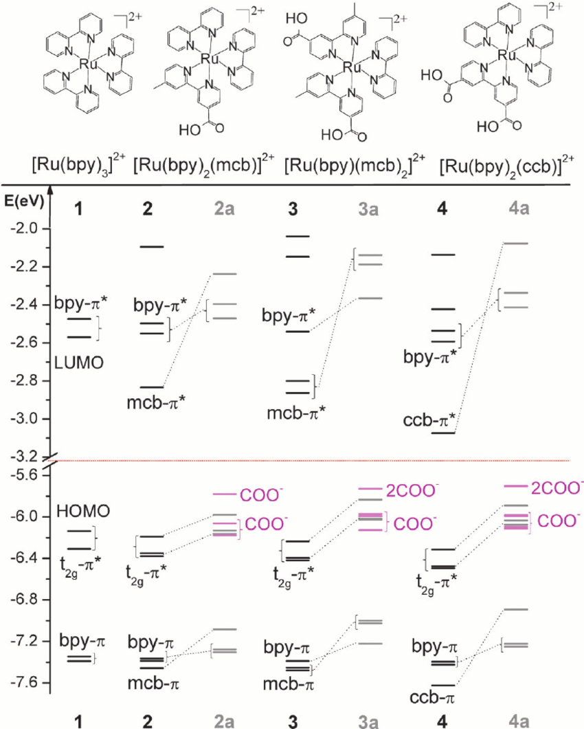 hight resolution of chemical structures and calculated molecular orbital mo levels ev of the studied