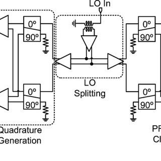 Quadrature receiver architectures: (a) I-Q splitting at