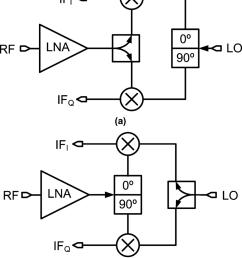quadrature receiver architectures a i q splitting at the lo path b [ 850 x 1004 Pixel ]
