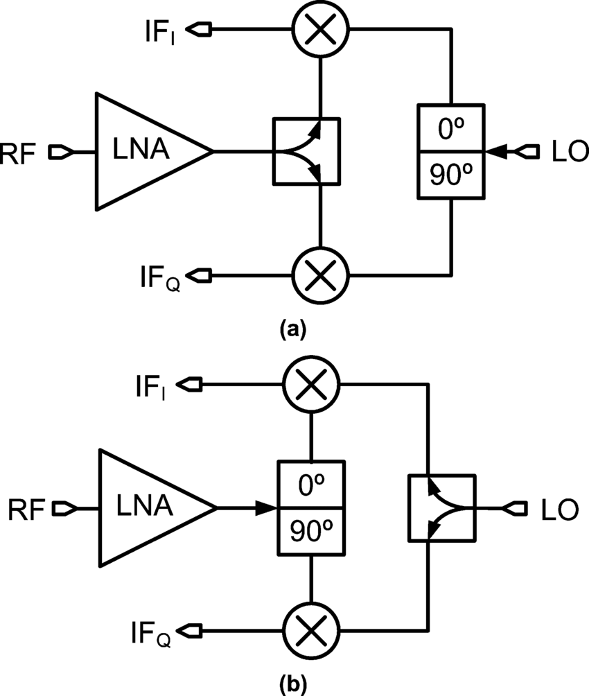 hight resolution of quadrature receiver architectures a i q splitting at the lo path b