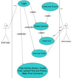 use case diagram for the proposed system  [ 850 x 1054 Pixel ]