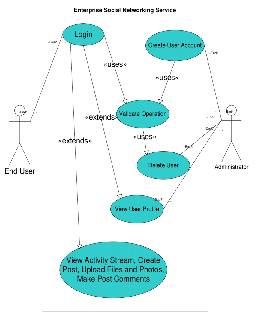 hight resolution of use case diagram for the proposed system
