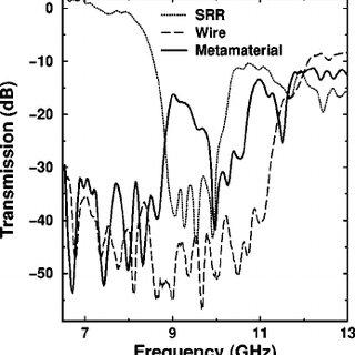 (PDF) Transmission properties of composite metamaterials