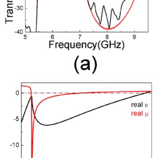 (a) The surface currents unit cell of the SRR structure