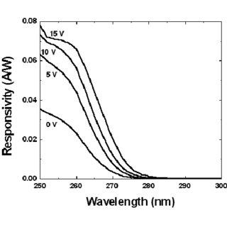 I-V measurement curve of a 200 μ m diameter Schottky