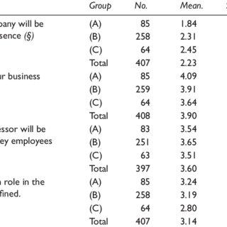 Successor Selection Criteria: Comparison of the Successors