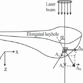 (PDF) Humping Modelling in Deep Penetration Laser Welding