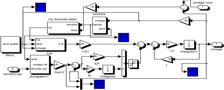 PMSG speed control loop (see online version for colours