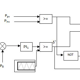 Integrated Solar PV MPPT and P-Q control diagram