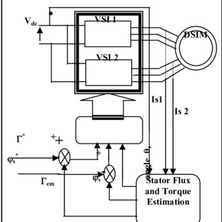 (PDF) Direct Torque Control of Double-Star Induction Motors
