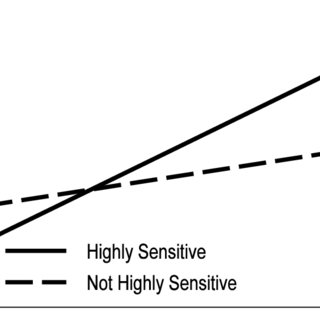 (PDF) Adult Shyness: The Interaction of Temperamental