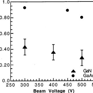 Relative PL intensity of GaN/InGaN QW probe samples
