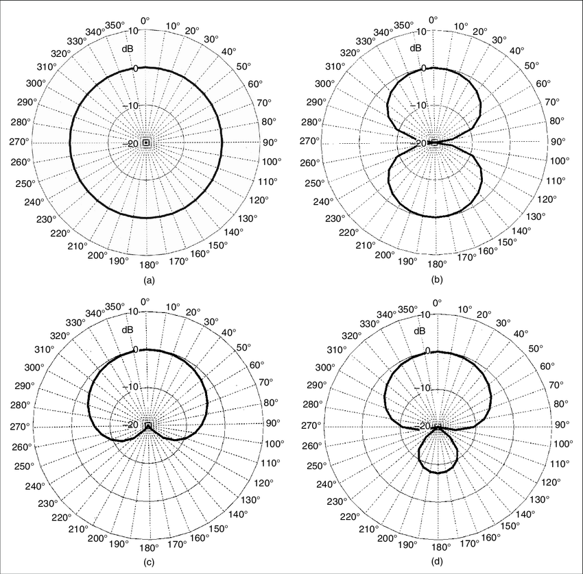 Polar plots for the free field response of four