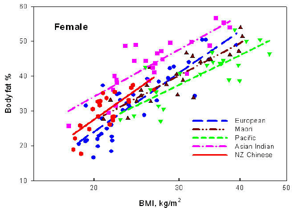 Relation between percentage body fat (%BF) and BMI for 37 ...