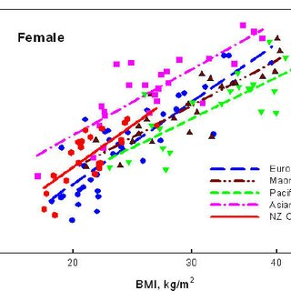 Relation between percentage body fat (%BF) and BMI for 29 ...