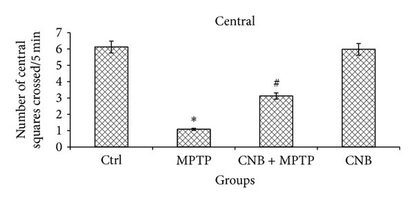 Open field test of control and experimental mice. MPTP