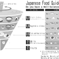 Diagram Food Guide 1995 Ford Ranger Pcm Wiring Japanese Spinning Top Download Scientific