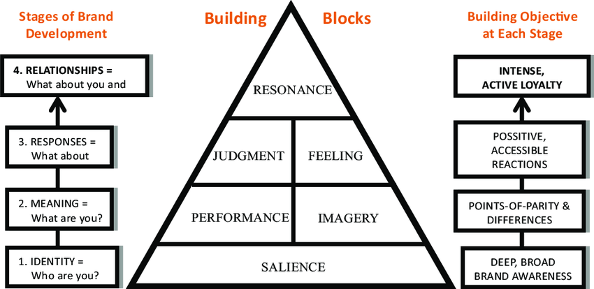 The pyramid model of customer-based brand equity