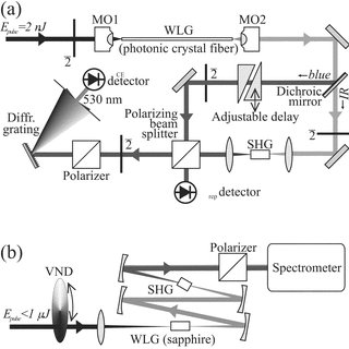 Various concepts of phase-stable pulse amplification. (a
