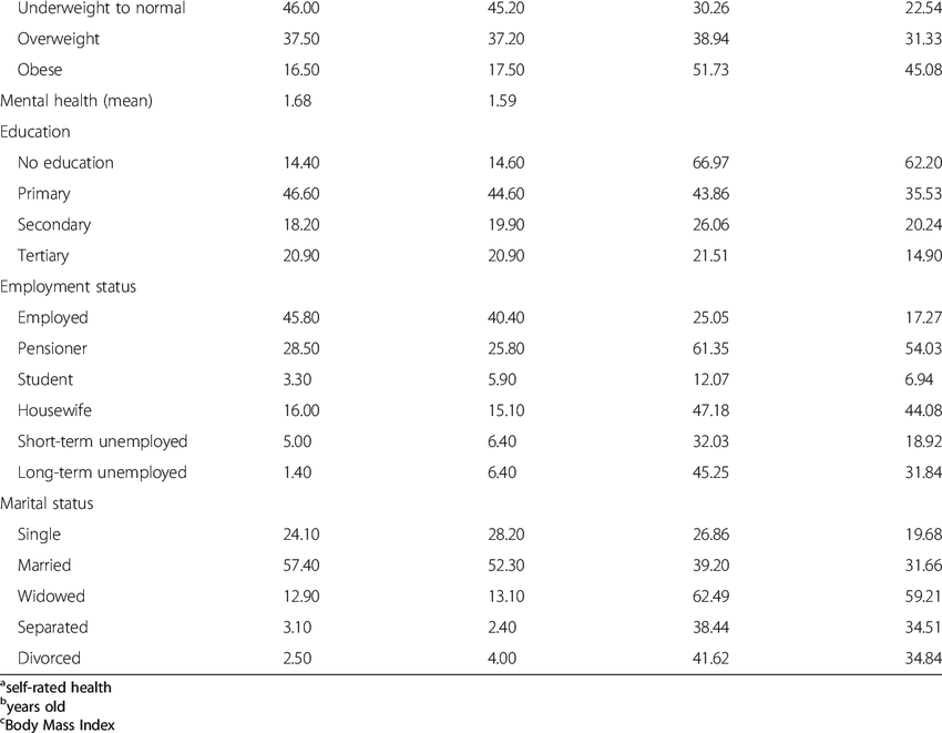 Descriptive statistics for SRH in relation to demographic