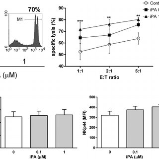 iPA selectively expands and directly activates NK cells in