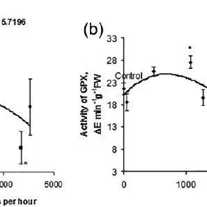(PDF) Dependence of Guaiacol Peroxidase Activity and Lipid