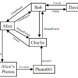 (PDF) A semantic web based framework for social network