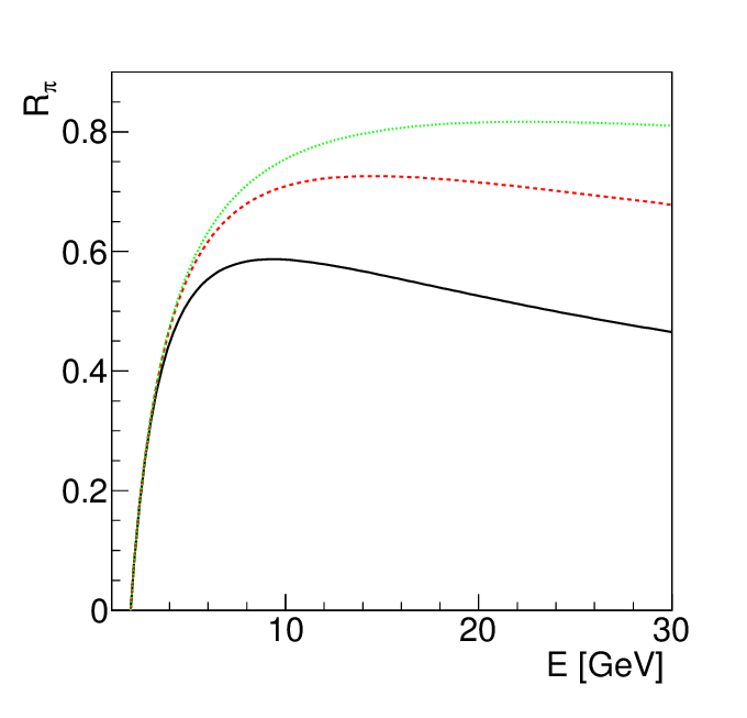 Renormalization factor R π , for the probability of