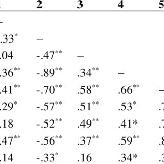 (PDF) Studying preservice teacher math anxiety and