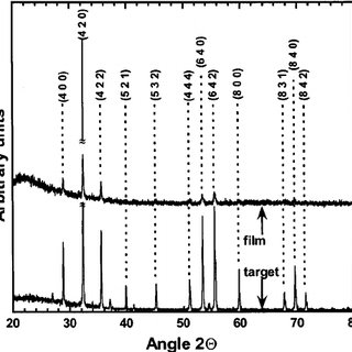(PDF) Structure and Magnetic Properties of Yttrium Iron