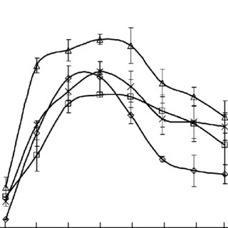 (PDF) Activity and isoenzyme composition of vacuolar